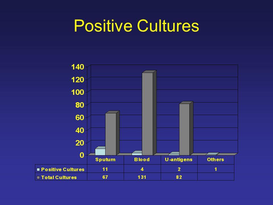 Positive Cultures