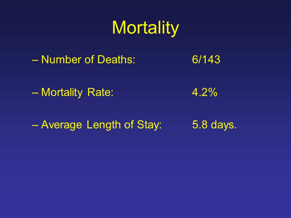 Mortality –Number of Deaths:6/143 –Mortality Rate:4.2% –Average Length of Stay:5.8 days.