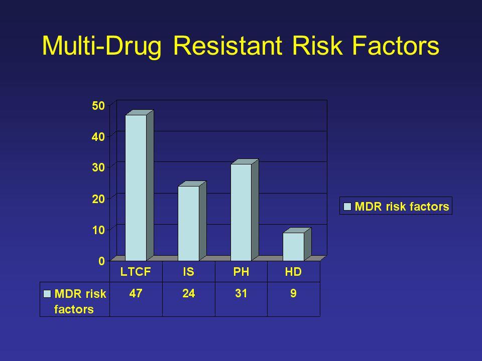 Multi-Drug Resistant Risk Factors