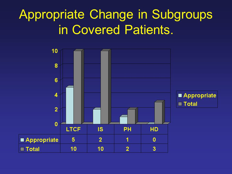 Appropriate Change in Subgroups in Covered Patients.