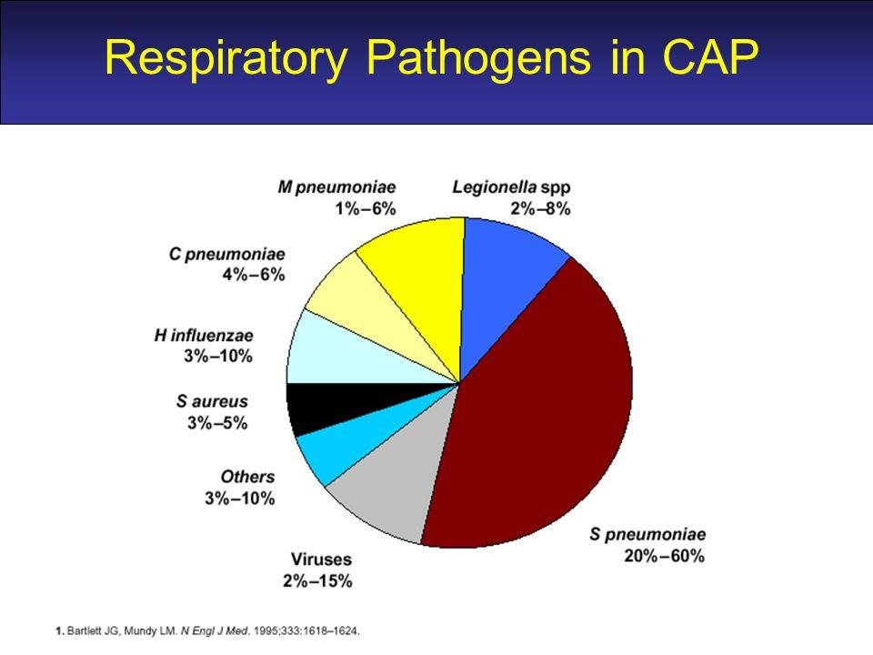 RESPIRATORY PATHOGENS IN CAP Respiratory Pathogens in CAP