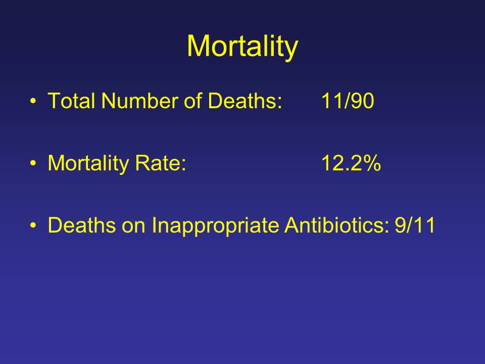 Mortality Total Number of Deaths: 11/90 Mortality Rate: 12.2% Deaths on Inappropriate Antibiotics: 9/11
