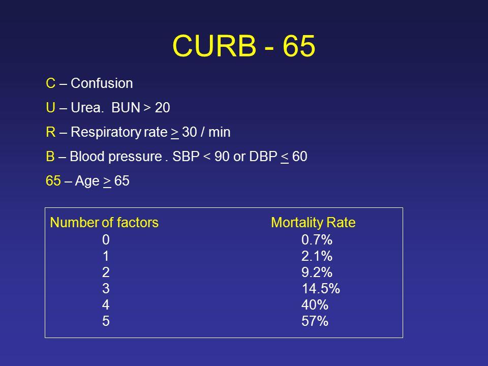 CURB - 65 C – Confusion U – Urea. BUN > 20 R – Respiratory rate > 30 / min B – Blood pressure.