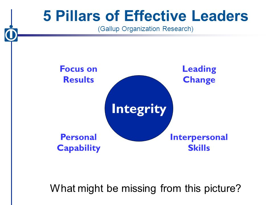 5 Pillars of Effective Leaders (Gallup Organization Research) Integrity Focus on Results Personal Capability Interpersonal Skills Leading Change What might be missing from this picture?