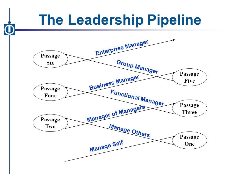 Functional Manager Enterprise Manager Group Manager Business Manager Manager of Managers Manage Others Manage Self Passage Three Passage Five Passage One Passage Two Passage Four Passage Six The Leadership Pipeline