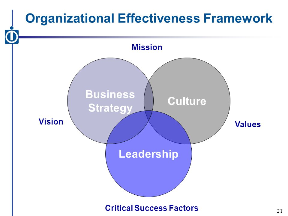 Organizational Effectiveness Framework Culture Leadership Business Strategy Mission Vision Values Critical Success Factors 21