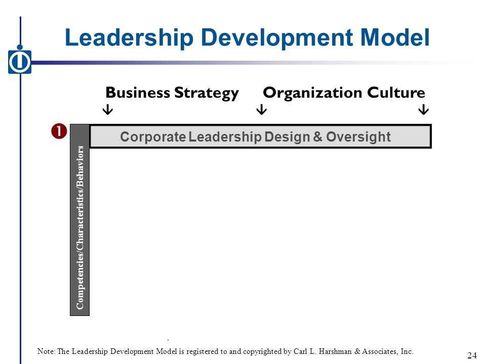 Leadership Development Model - Business StrategyOrganization Culture  Corporate Leadership Design & Oversight Competencies/Characteristics/Behaviors  24 Note: The Leadership Development Model is registered to and copyrighted by Carl L.