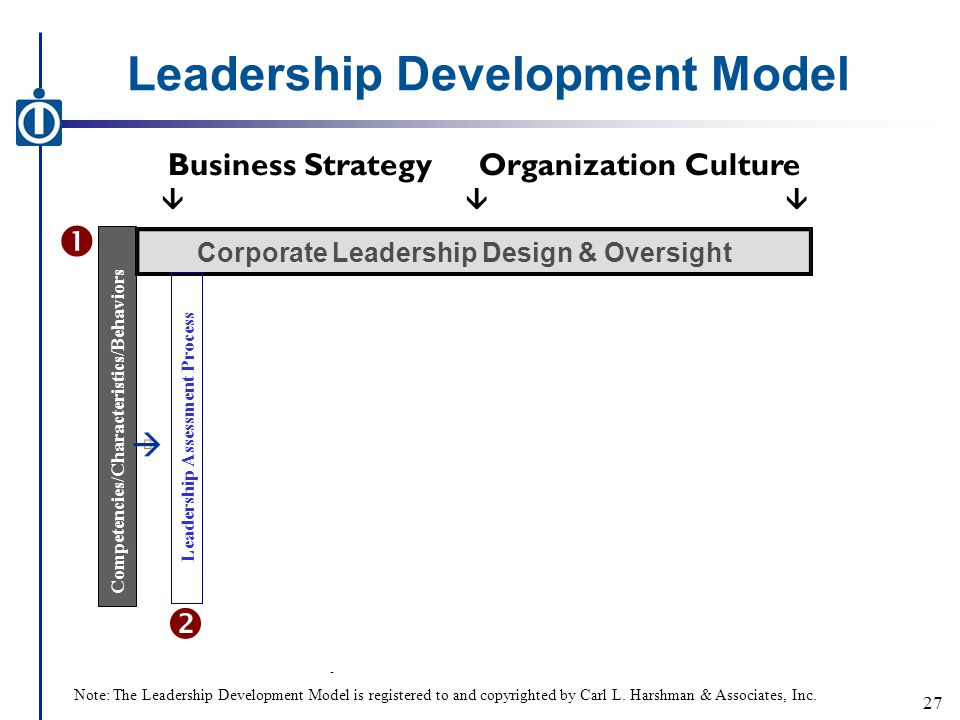 Leadership Development Model - Business StrategyOrganization Culture  Competencies/Characteristics/Behaviors Corporate Leadership Design & Oversight Leadership Assessment Process   27 Note: The Leadership Development Model is registered to and copyrighted by Carl L.