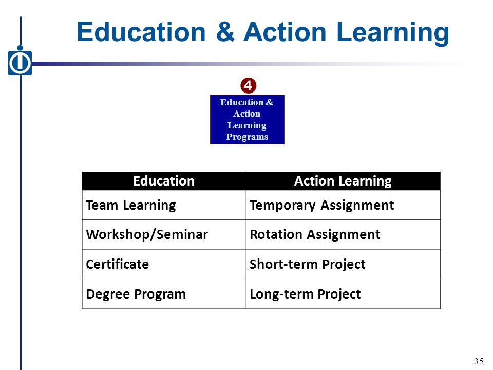 Education & Action Learning EducationAction Learning Team LearningTemporary Assignment Workshop/SeminarRotation Assignment CertificateShort-term Project Degree ProgramLong-term Project 35 Education & Action Learning Programs 