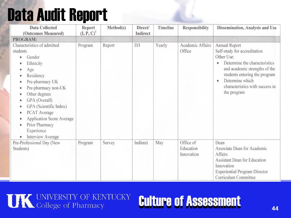 Culture of Assessment 44 Data Audit Report