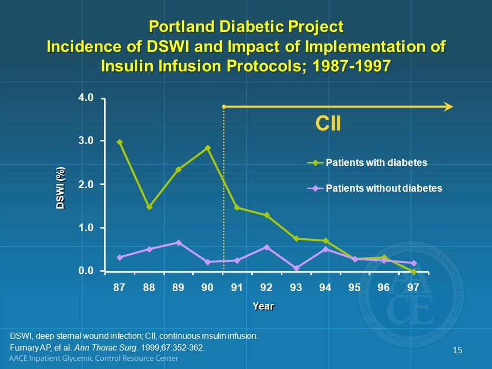 Portland Diabetic Project Incidence of DSWI and Impact of Implementation of Insulin Infusion Protocols; 1987-1997 CII 4.0 3.0 2.0 1.0 0.0 DSWI (%) 8788899091929394959697 Year Patients with diabetes Patients without diabetes DSWI, deep sternal wound infection; CII, continuous insulin infusion.