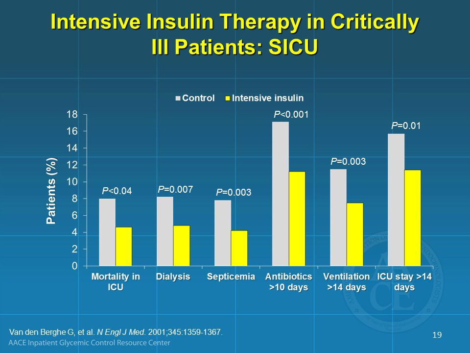 Intensive Insulin Therapy in Critically Ill Patients: SICU Van den Berghe G, et al.