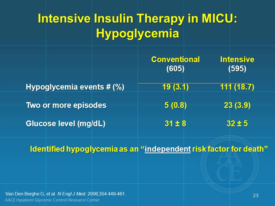 Intensive Insulin Therapy in MICU: Hypoglycemia ConventionalIntensive (605)(595) Hypoglycemia events # (%)19 (3.1)111 (18.7) Two or more episodes5 (0.8)23 (3.9) Glucose level (mg/dL)31 ± 832 ± 5 Identified hypoglycemia as an independent risk factor for death Van Den Berghe G, et al.