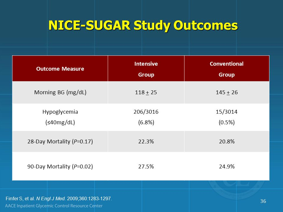 Outcome Measure Intensive Group Conventional Group Morning BG (mg/dL)118 + 25145 + 26 Hypoglycemia (≤40mg/dL) 206/3016 (6.8%) 15/3014 (0.5%) 28-Day Mortality (P=0.17)22.3%20.8% 90-Day Mortality (P=0.02)27.5%24.9% Finfer S, et al.