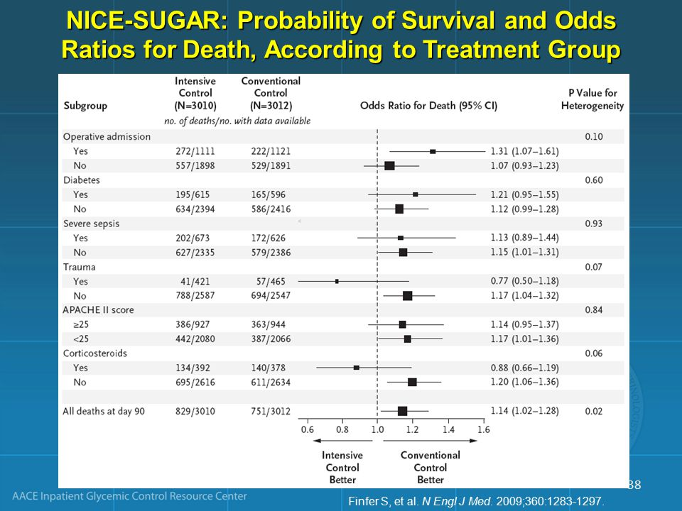 NICE-SUGAR: Probability of Survival and Odds Ratios for Death, According to Treatment Group Finfer S, et al.