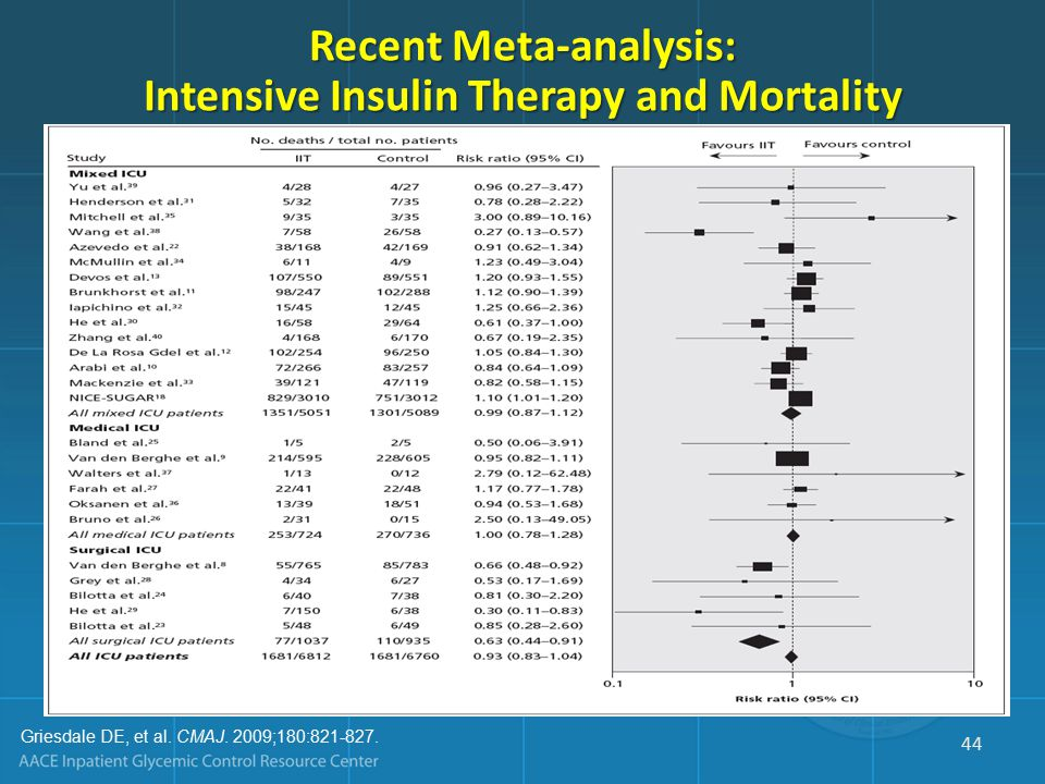 Recent Meta-analysis: Intensive Insulin Therapy and Mortality Griesdale DE, et al.