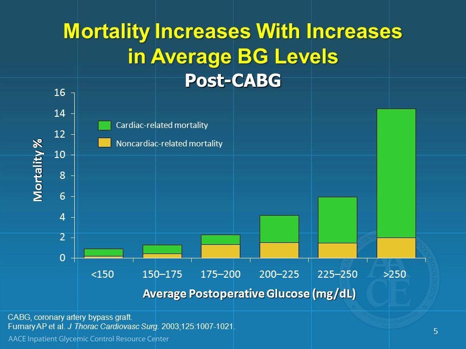 CABG, coronary artery bypass graft. Furnary AP et al.
