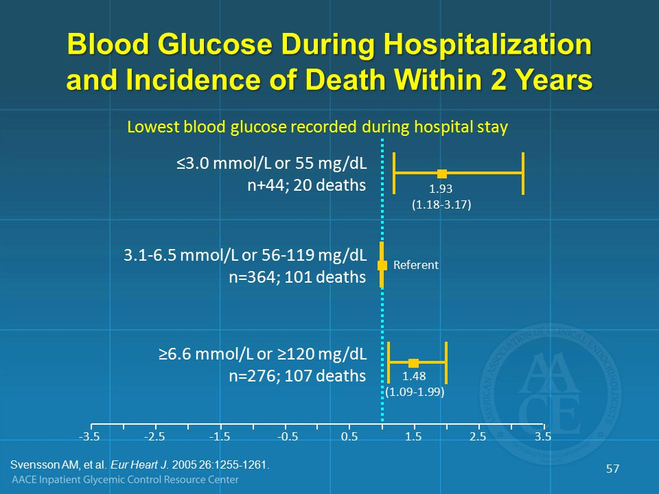 Blood Glucose During Hospitalization and Incidence of Death Within 2 Years Lowest blood glucose recorded during hospital stay ≤3.0 mmol/L or 55 mg/dL n+44; 20 deaths 3.1-6.5 mmol/L or 56-119 mg/dL n=364; 101 deaths ≥6.6 mmol/L or ≥120 mg/dL n=276; 107 deaths 1.93 (1.18-3.17) -3.5-2.5-1.5-0.50.51.52.53.5 Referent 1.48 (1.09-1.99) Svensson AM, et al.