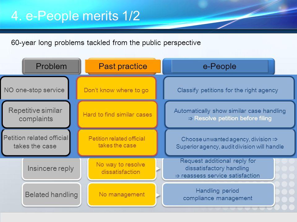 Belated handling 민원당사자가 민원처리 민원당사자가 민원처리 유사민원 반복 제기 유사민원 반복 제기 Insincere reply One-Stop 처리 부재 One-Stop 처리 부재 Handling period compliance management Handling period compliance management 국민이 기피기관 · 부서 선택 시 상급기관, 감사 담당부서 등에서 민원 처리 국민이 기피기관 · 부서 선택 시 상급기관, 감사 담당부서 등에서 민원 처리 민원신청 시 유사한 처리사례를 자동제공 ⇒ 민원 제출 전 해결 민원신청 시 유사한 처리사례를 자동제공 ⇒ 민원 제출 전 해결 Request additional reply for dissatisfactory handling ⇒ reassess service satisfaction Request additional reply for dissatisfactory handling ⇒ reassess service satisfaction 어느기관에 신청할 지 몰라도 최적의 기관으로 온라인 분류 어느기관에 신청할 지 몰라도 최적의 기관으로 온라인 분류 이리가라 저리가라 이리가라 저리가라 유사한 민원의 처리사례 찾기 어려움 유사한 민원의 처리사례 찾기 어려움 공무원비리 등 민원 신청 시 당사자 배정.