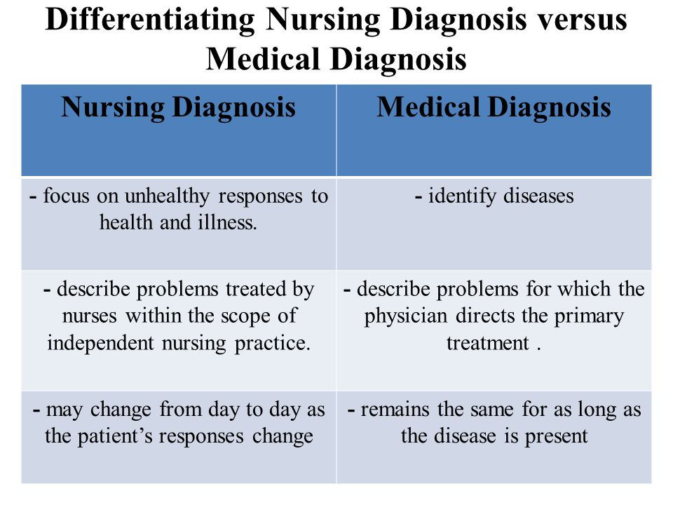 Differentiating Nursing Diagnosis versus Medical Diagnosis Nursing DiagnosisMedical Diagnosis - focus on unhealthy responses to health and illness. -