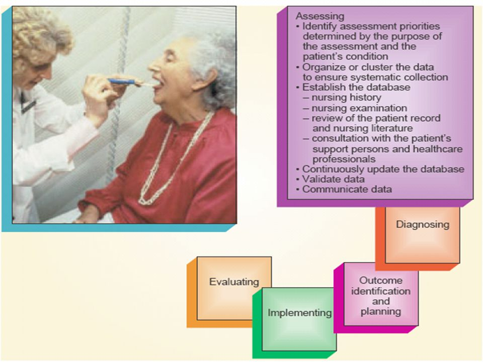 Documenting Nursing Activities, the nurse complete the implementing phase by recording the interventions and client responses in the nursing process notes.