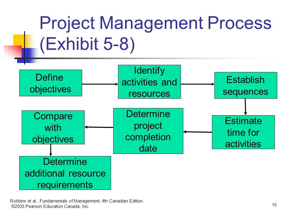 Robbins et al., Fundamentals of Management, 4th Canadian Edition ©2005 Pearson Education Canada, Inc. 15 Project Management Process (Exhibit 5-8) Defi