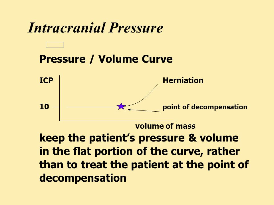 Pressure / Volume Curve ICP Herniation 10 point of decompensation volume of mass keep the patient's pressure & volume in the flat portion of the curve, rather than to treat the patient at the point of decompensation Intracranial Pressure