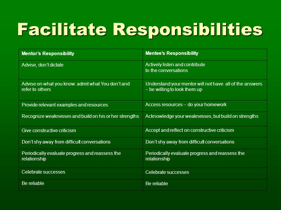 Facilitate Responsibilities Mentor's ResponsibilityMentee's Responsibility Advise, don't dictateActively listen and contribute to the conversations Ad