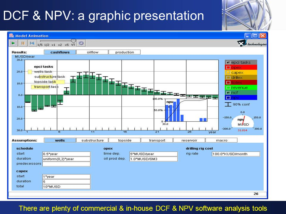DCF & NPV: why using it.