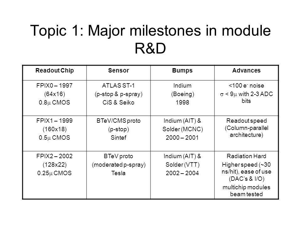 Topic 1: Major milestones in module R&D Readout ChipSensorBumpsAdvances FPIX0 – 1997 (64x16) 0.8  CMOS ATLAS ST-1 (p-stop & p-spray) CiS & Seiko Indium (Boeing) 1998 <100 e - noise  < 9  with 2-3 ADC bits FPIX1 – 1999 (160x18) 0.5  CMOS BTeV/CMS proto (p-stop) Sintef Indium (AIT) & Solder (MCNC) 2000 – 2001 Readout speed (Column-parallel architecture) FPIX2 – 2002 (128x22) 0.25  CMOS BTeV proto (moderated p-spray) Tesla Indium (AIT) & Solder (VTT) 2002 – 2004 Radiation Hard Higher speed (~30 ns/hit), ease of use (DAC's & I/O) multichip modules beam tested