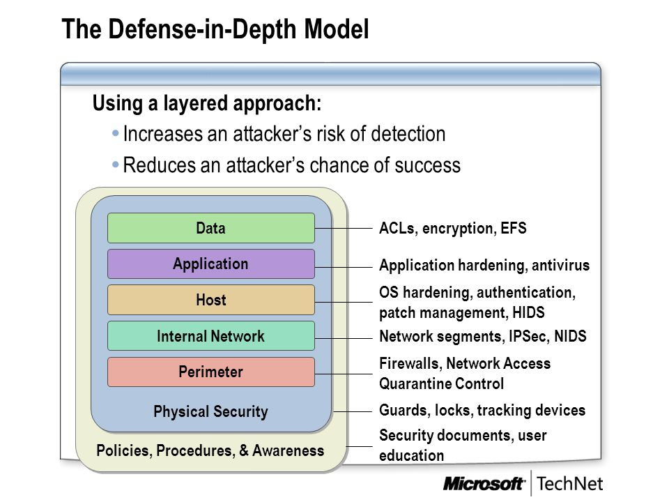 The Defense-in-Depth Model Using a layered approach:  Increases an attacker's risk of detection  Reduces an attacker's chance of success OS hardenin