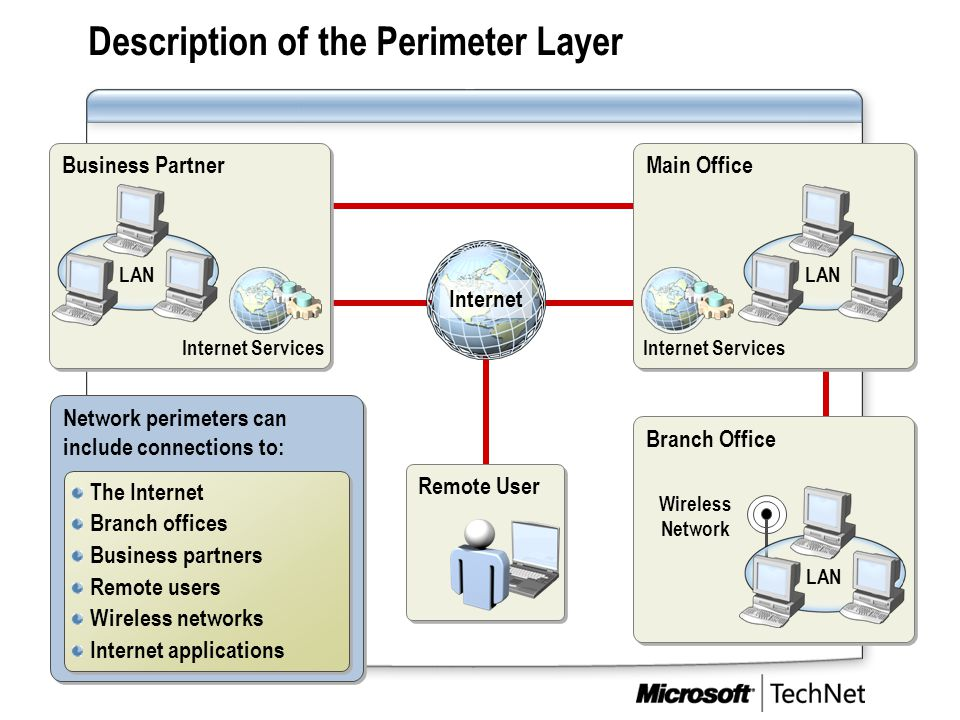 Description of the Perimeter Layer Business Partner Internet Services LAN Main Office LAN Internet Services Branch Office Wireless Network LAN Network