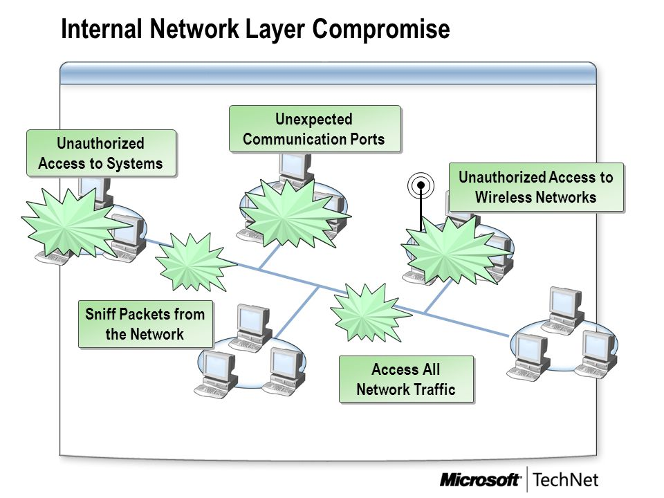 Internal Network Layer Compromise Unauthorized Access to Systems Access All Network Traffic Unauthorized Access to Wireless Networks Unexpected Commun
