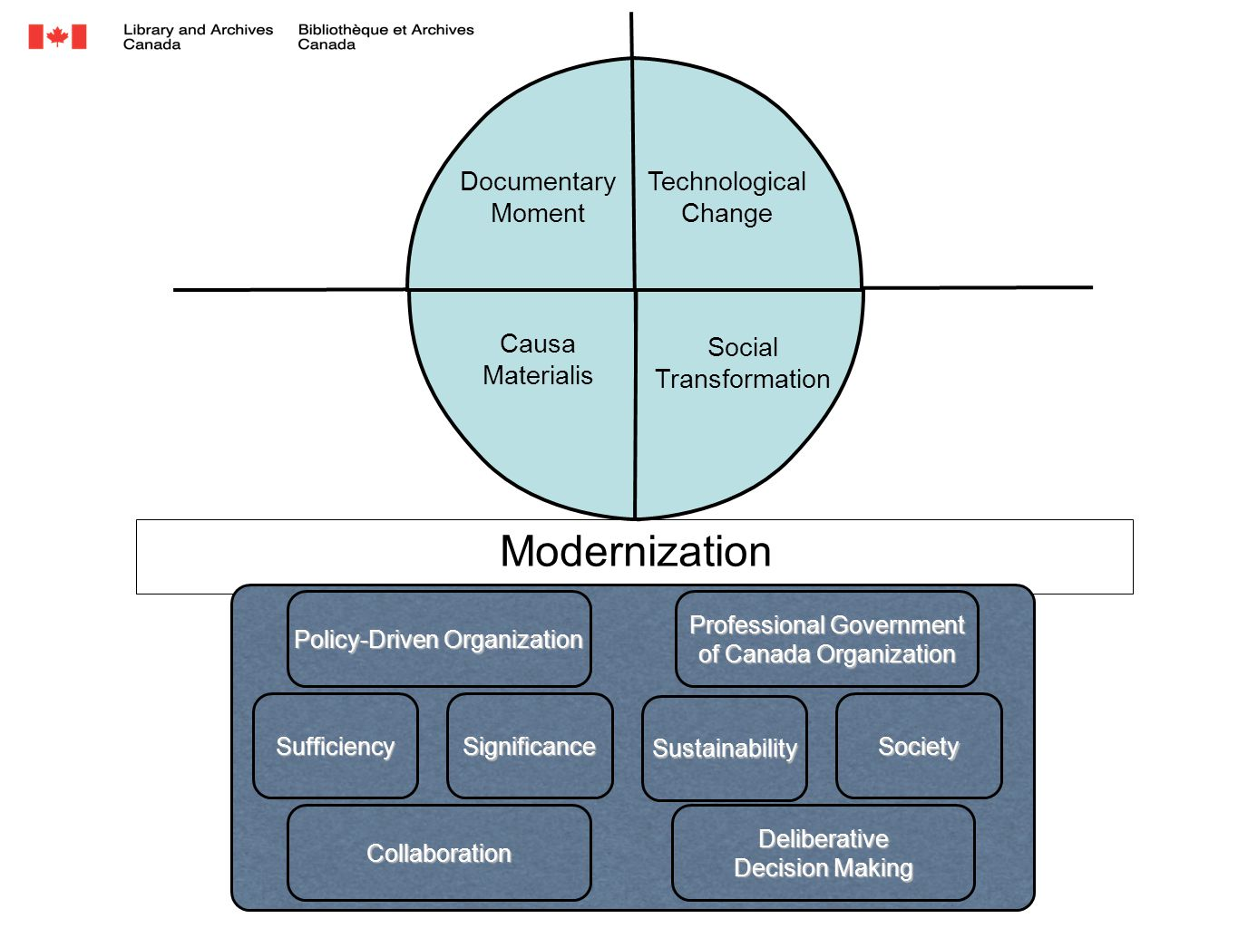 Modernization SufficiencySignificance Sustainability Society Causa Materialis Social Transformation Documentary Moment Technological Change Policy-Dri
