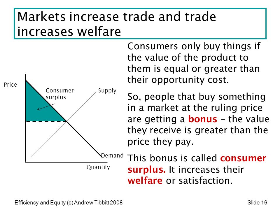 Efficiency and Equity (c) Andrew Tibbitt 2008 Slide 16 Markets increase trade and trade increases welfare Consumers only buy things if the value of th