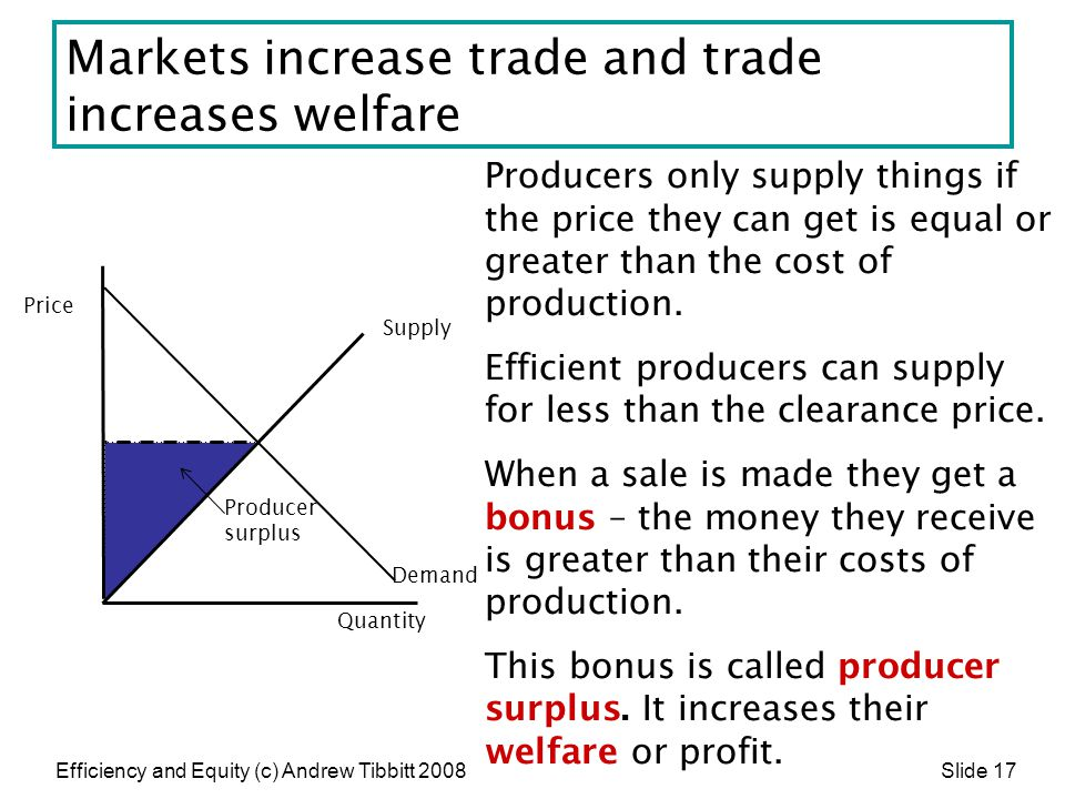 Efficiency and Equity (c) Andrew Tibbitt 2008 Slide 17 Markets increase trade and trade increases welfare Producers only supply things if the price th