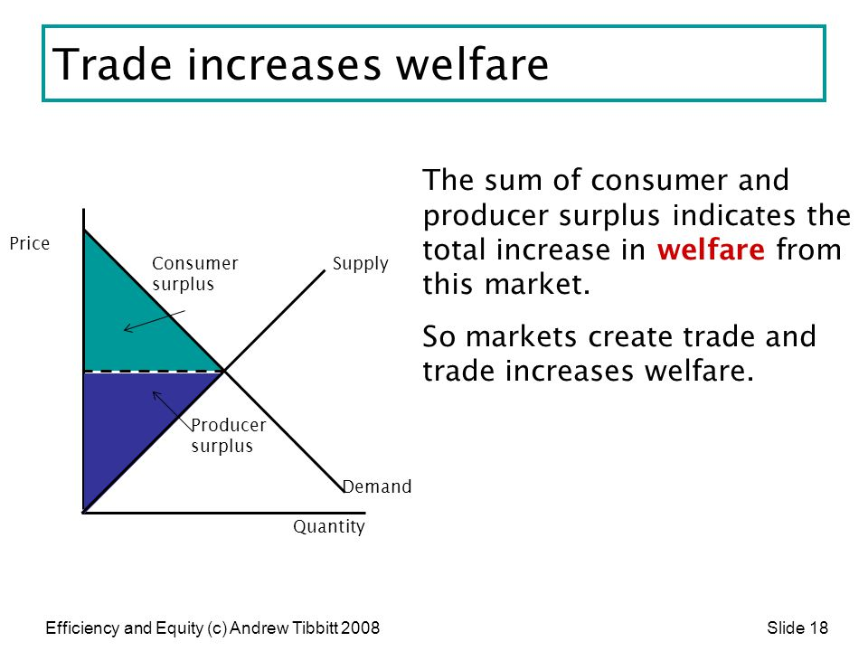 Efficiency and Equity (c) Andrew Tibbitt 2008 Slide 18 Trade increases welfare The sum of consumer and producer surplus indicates the total increase i