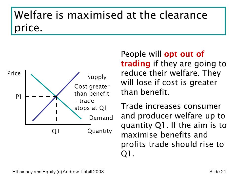 Efficiency and Equity (c) Andrew Tibbitt 2008 Slide 21 Welfare is maximised at the clearance price. Supply Demand Quantity Price People will opt out o