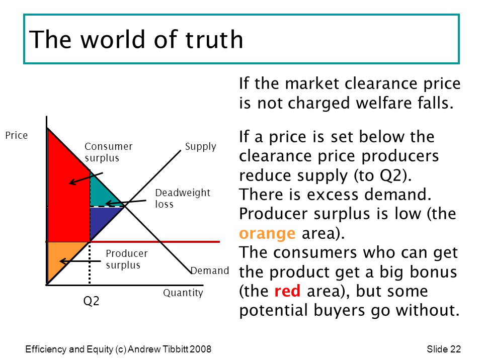 Efficiency and Equity (c) Andrew Tibbitt 2008 Slide 22 The world of truth If the market clearance price is not charged welfare falls. If a price is se