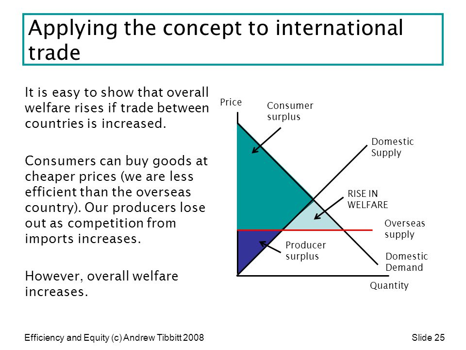 Efficiency and Equity (c) Andrew Tibbitt 2008 Slide 25 Applying the concept to international trade It is easy to show that overall welfare rises if tr