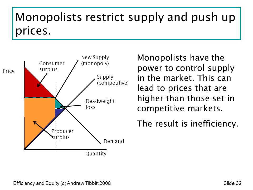Efficiency and Equity (c) Andrew Tibbitt 2008 Slide 32 Monopolists restrict supply and push up prices. Monopolists have the power to control supply in