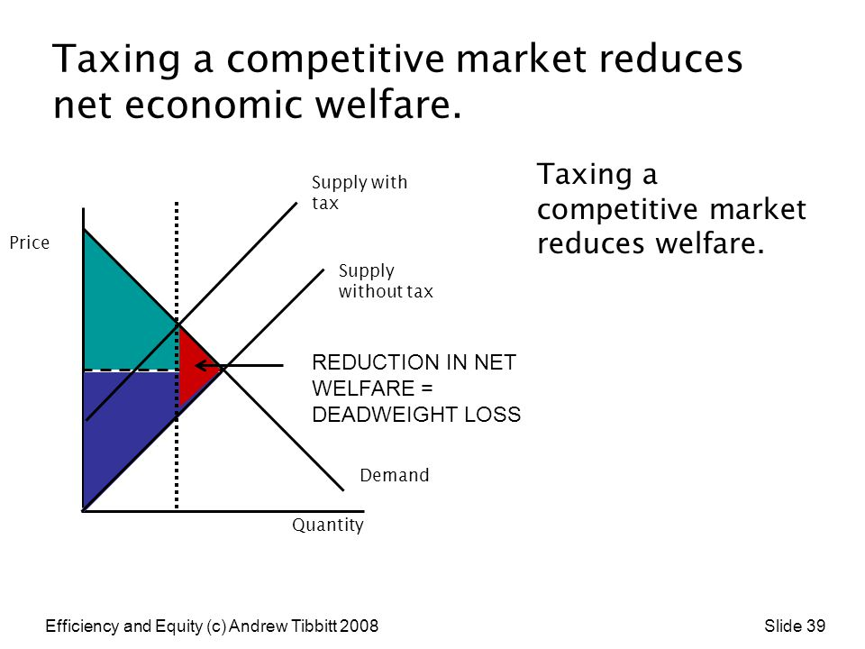 Efficiency and Equity (c) Andrew Tibbitt 2008 Slide 39 Taxing a competitive market reduces net economic welfare. Taxing a competitive market reduces w