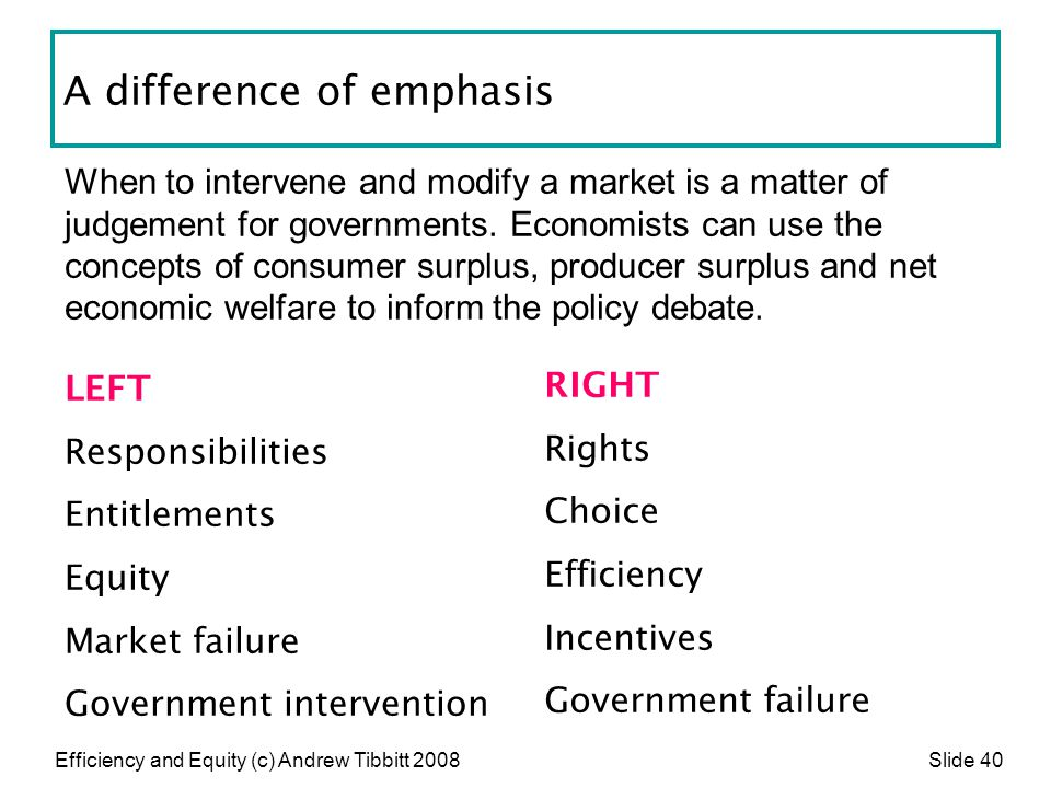 Efficiency and Equity (c) Andrew Tibbitt 2008 Slide 40 A difference of emphasis LEFT Responsibilities Entitlements Equity Market failure Government in