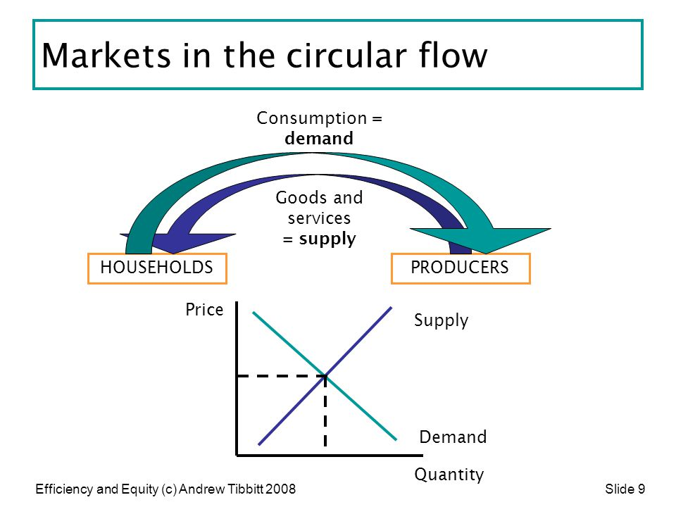 Efficiency and Equity (c) Andrew Tibbitt 2008 Slide 20 The world of truth Competitive markets are, therefore efficient because:  consumers get what they want  producers make the right things in the right quantities.