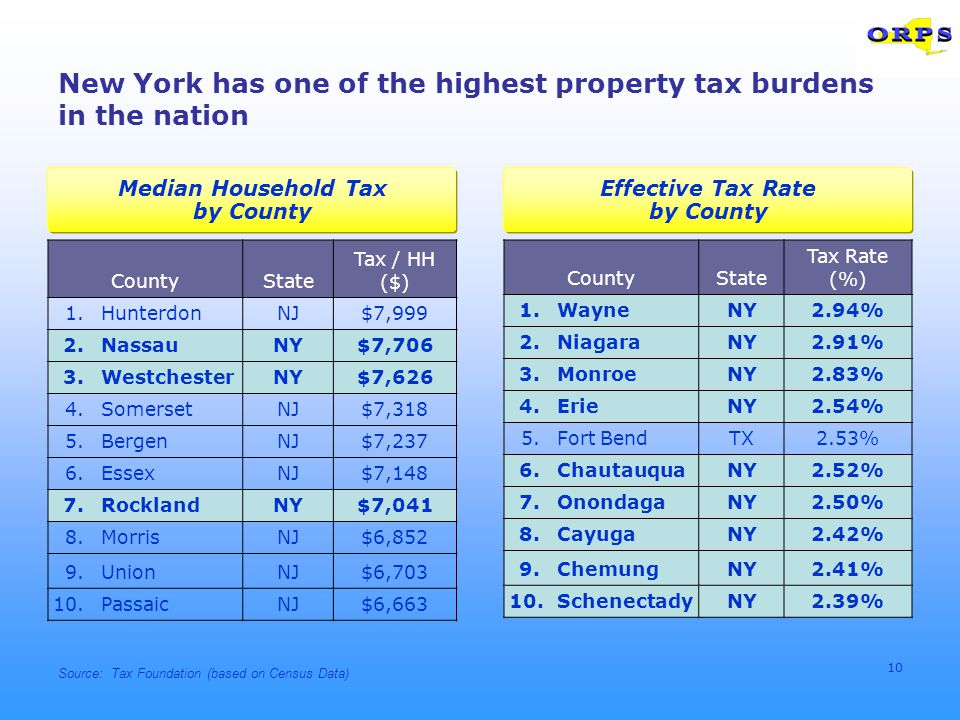 10 CountyState Tax / HH ($) 1.HunterdonNJ$7,999 2.NassauNY$7,706 3.WestchesterNY$7,626 4.SomersetNJ$7,318 5.BergenNJ$7,237 6.EssexNJ$7,148 7.RocklandNY$7,041 8.MorrisNJ$6,852 9.UnionNJ$6,703 10.PassaicNJ$6,663 Median Household Tax by County New York has one of the highest property tax burdens in the nation CountyState Tax Rate (%) 1.WayneNY2.94% 2.NiagaraNY2.91% 3.MonroeNY2.83% 4.ErieNY2.54% 5.Fort BendTX2.53% 6.ChautauquaNY2.52% 7.OnondagaNY2.50% 8.CayugaNY2.42% 9.ChemungNY2.41% 10.SchenectadyNY2.39% Effective Tax Rate by County Source: Tax Foundation (based on Census Data)