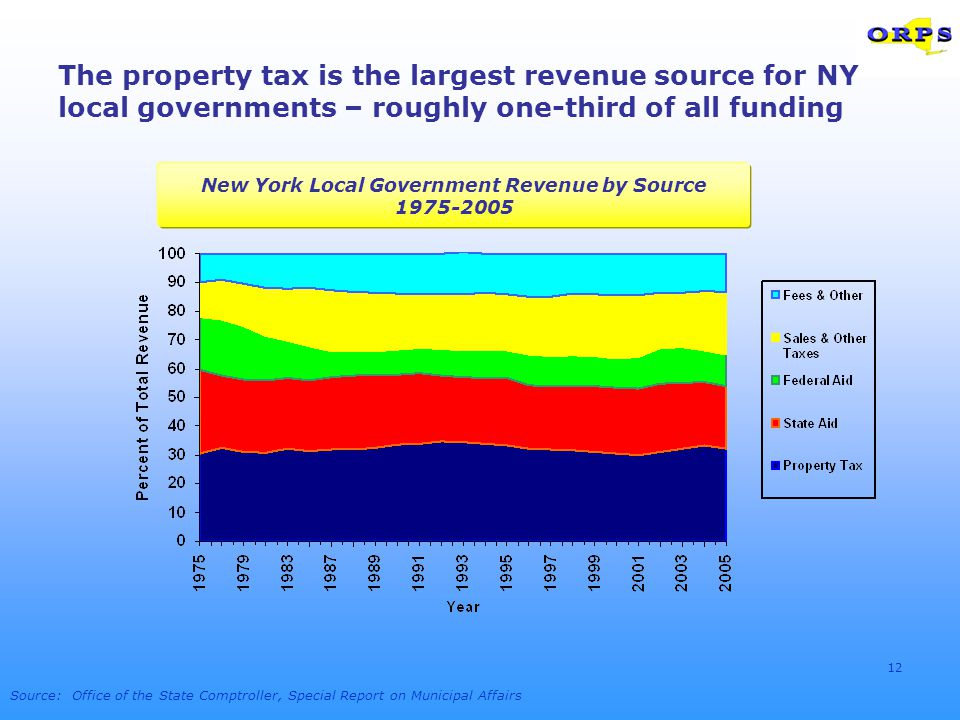 12 The property tax is the largest revenue source for NY local governments – roughly one-third of all funding Source: Office of the State Comptroller,