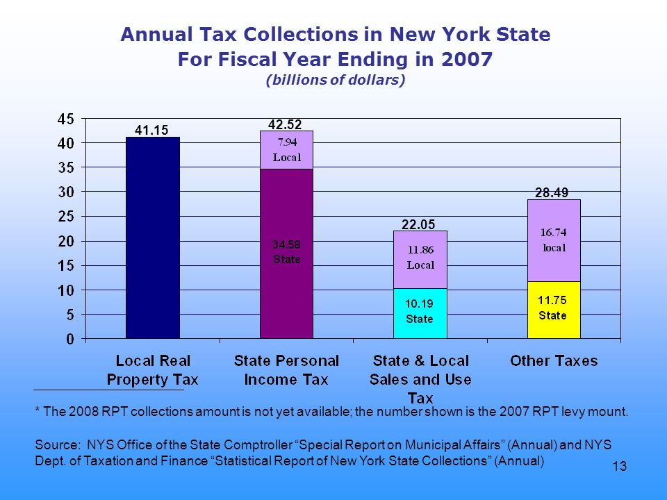 13 Annual Tax Collections in New York State For Fiscal Year Ending in 2007 (billions of dollars) Source: NYS Office of the State Comptroller Special Report on Municipal Affairs (Annual) and NYS Dept.