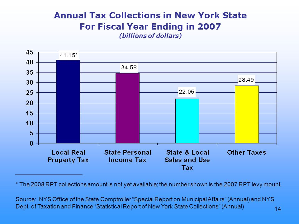14 Annual Tax Collections in New York State For Fiscal Year Ending in 2007 (billions of dollars) Source: NYS Office of the State Comptroller Special Report on Municipal Affairs (Annual) and NYS Dept.