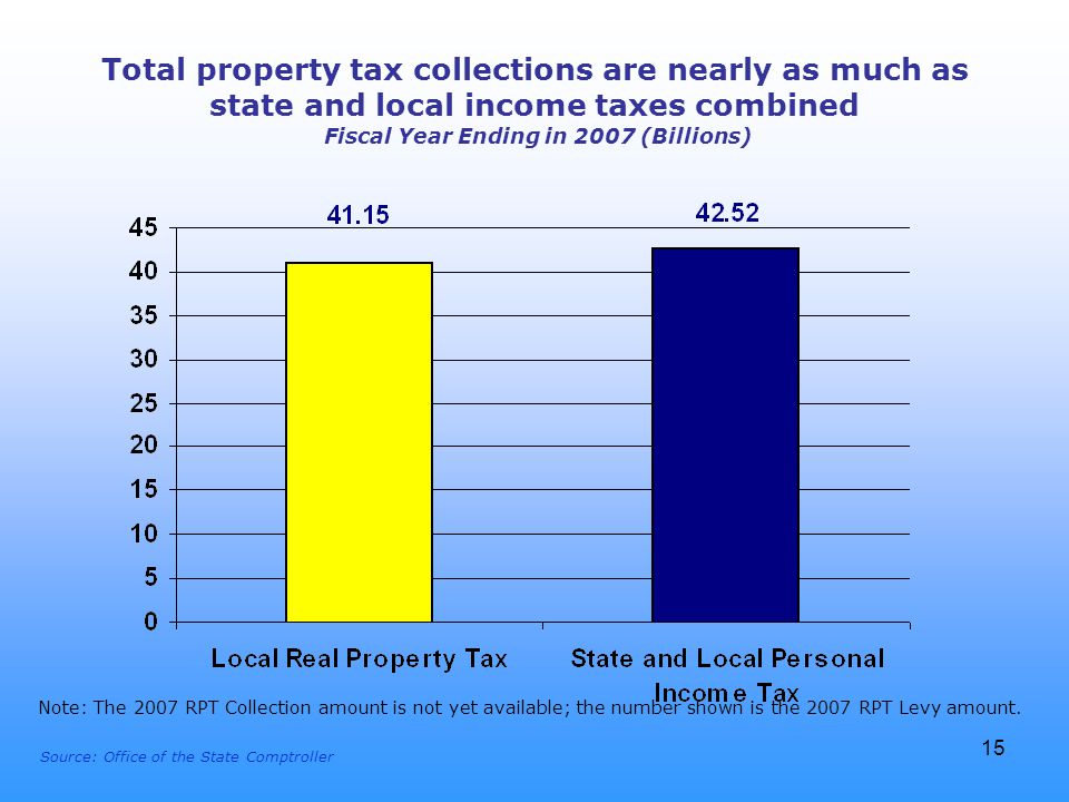 15 Total property tax collections are nearly as much as state and local income taxes combined Fiscal Year Ending in 2007 (Billions) Source: Office of the State Comptroller Note: The 2007 RPT Collection amount is not yet available; the number shown is the 2007 RPT Levy amount.