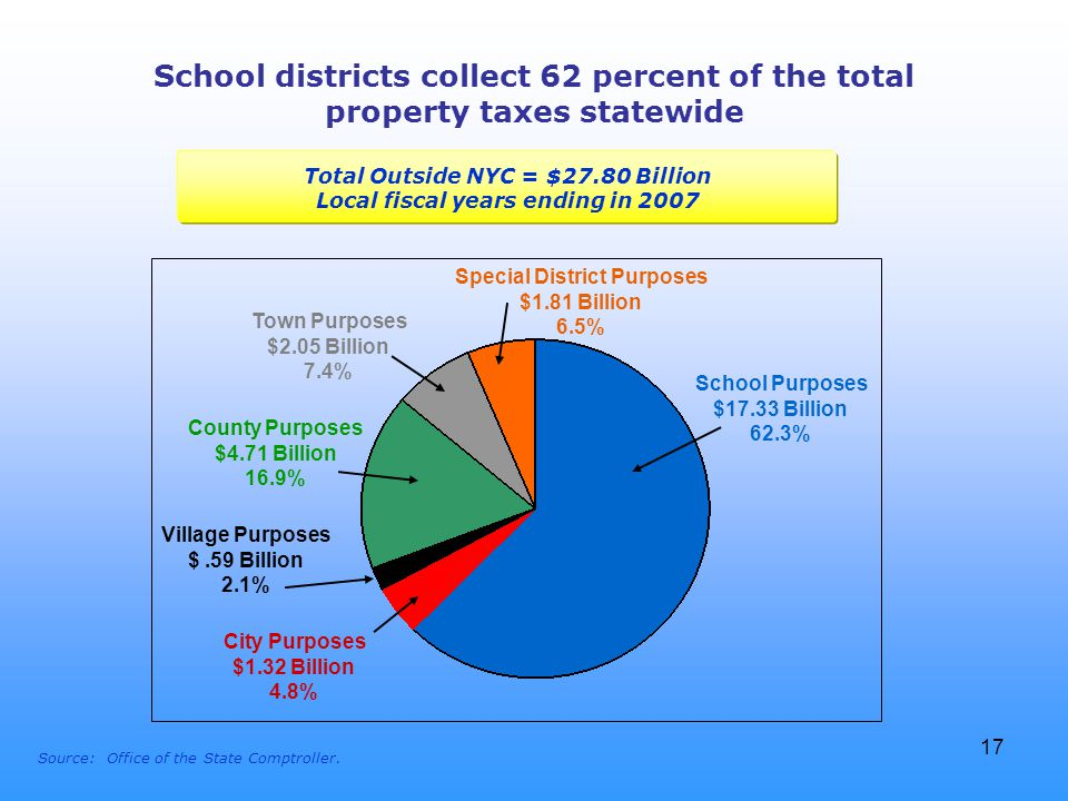 17 Relative Efficiency/Effectiveness - Cost School districts collect 62 percent of the total property taxes statewide School Purposes $17.33 Billion 62.3% County Purposes $4.71 Billion 16.9% Town Purposes $2.05 Billion 7.4% Special District Purposes $1.81 Billion 6.5% City Purposes $1.32 Billion 4.8% Source: Office of the State Comptroller.